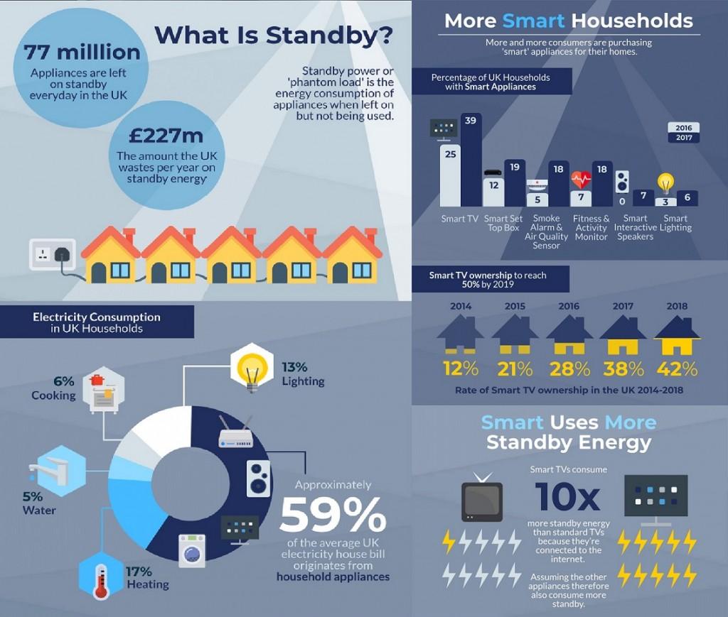 smart_appliances_standby